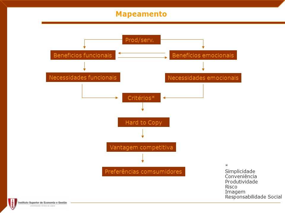 Mapeamento Beneficios funcionaisBenefícios emocionais Necessidades funcionais Critérios* Hard to Copy Vantagem competitiva Preferências comsumidores Prod/serv.