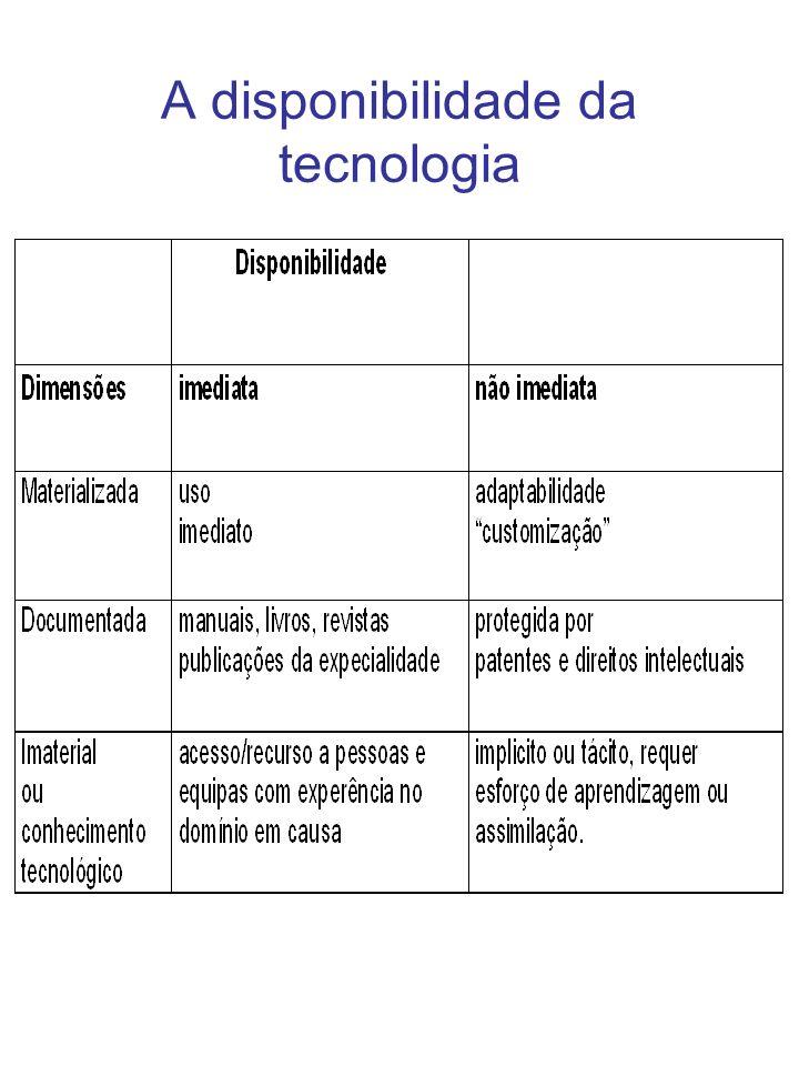 A disponibilidade da tecnologia