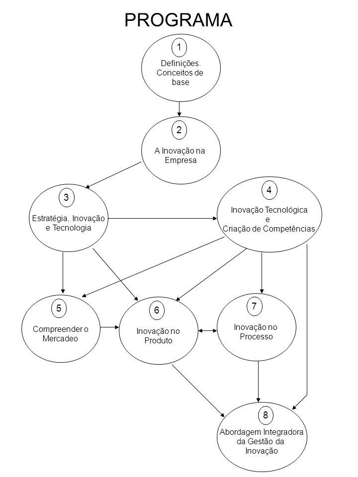 PROGRAMA Compreender o Mercadeo 5 Definições. Conceitos de base 1 A Inovação na Empresa 2 Estratégia, Inovação e Tecnologia 3 Inovação Tecnológica e C