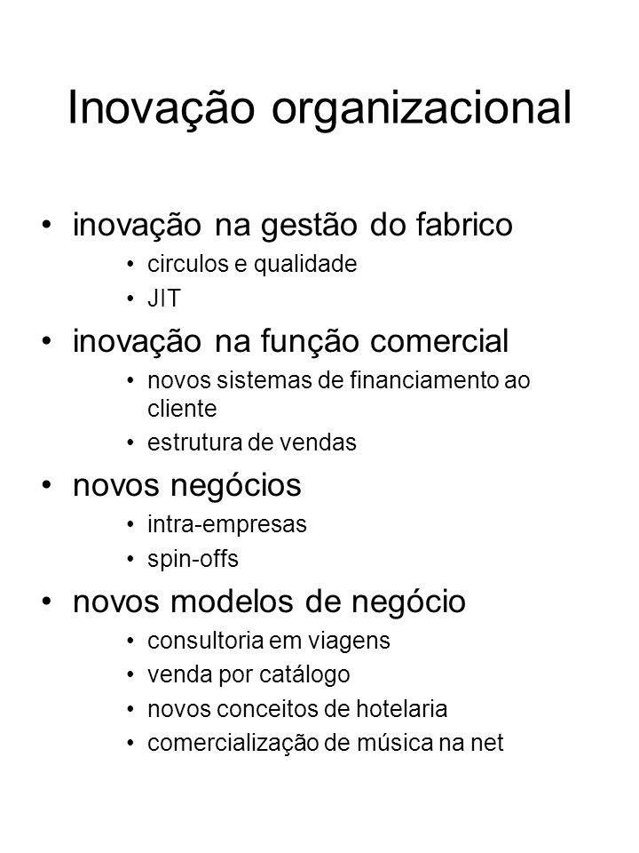Inovação organizacional inovação na gestão do fabrico circulos e qualidade JIT inovação na função comercial novos sistemas de financiamento ao cliente