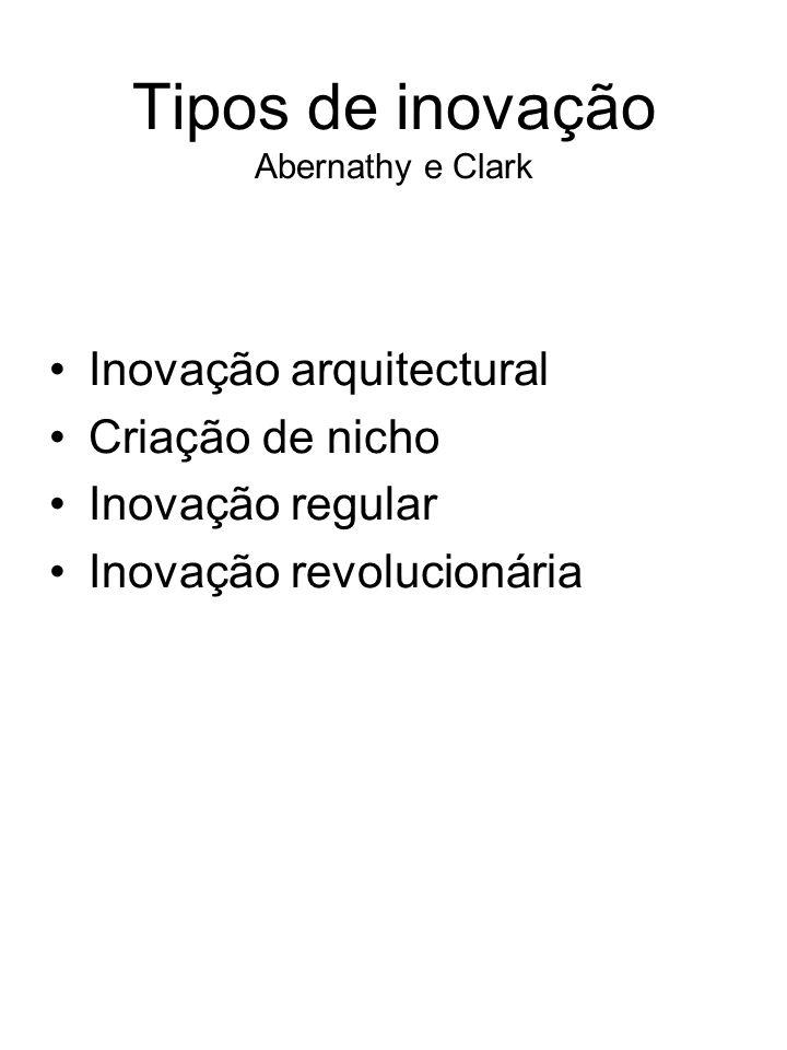 Tipos de inovação Abernathy e Clark Inovação arquitectural Criação de nicho Inovação regular Inovação revolucionária