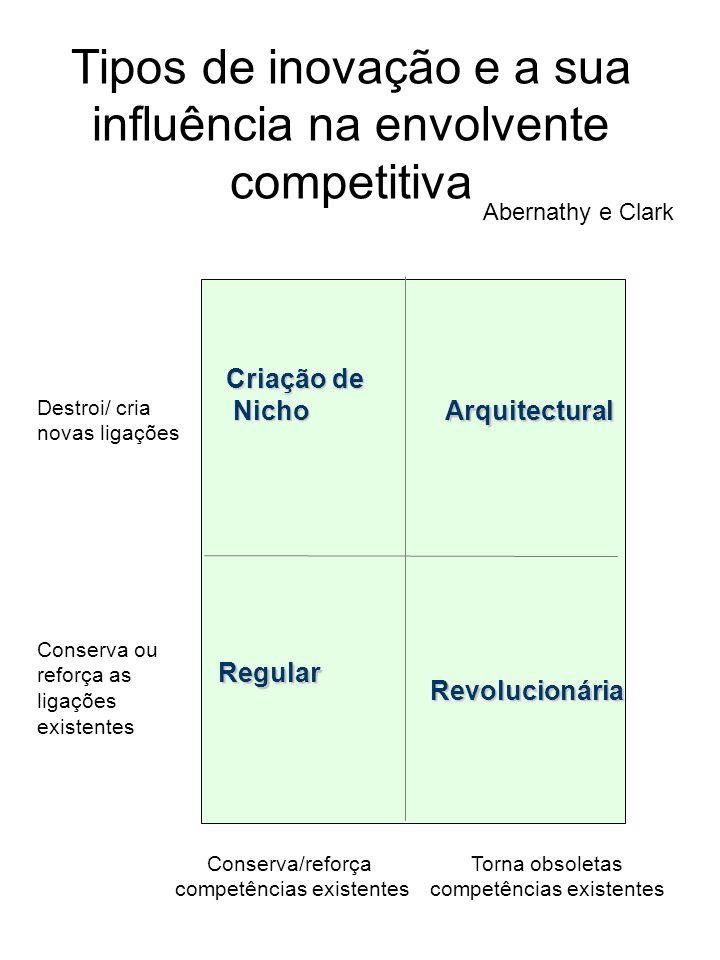 Tipos de inovação e a sua influência na envolvente competitiva Arquitectural Abernathy e Clark Criação de Nicho Nicho Regular Revolucionária Destroi/