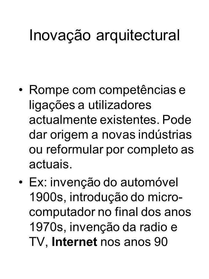 Inovação arquitectural Rompe com competências e ligações a utilizadores actualmente existentes. Pode dar origem a novas indústrias ou reformular por c