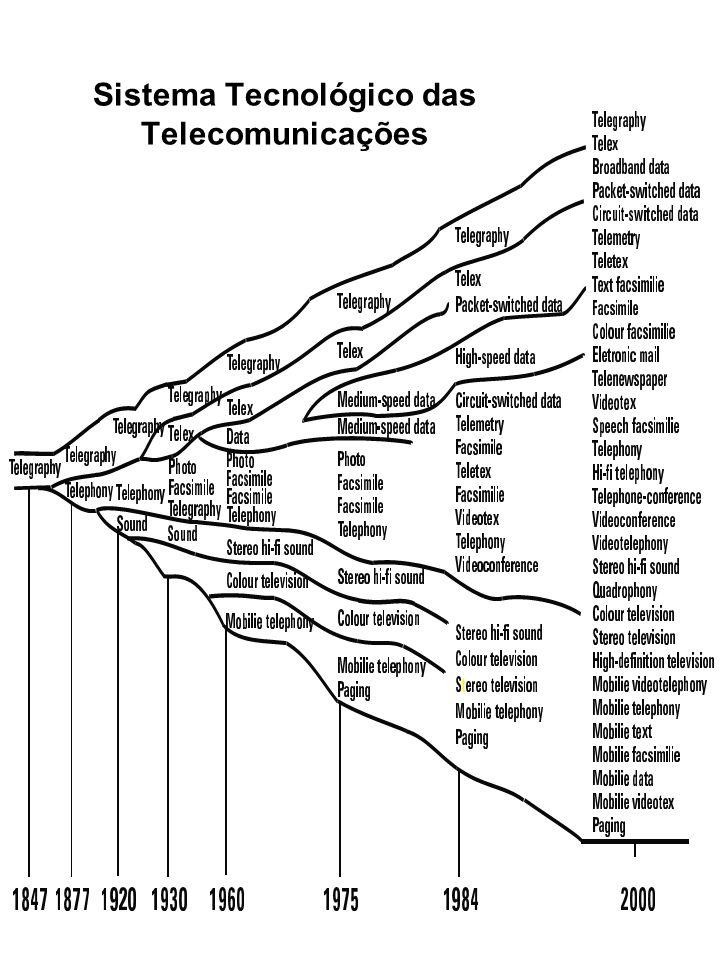 Sistema Tecnológico das Telecomunicações