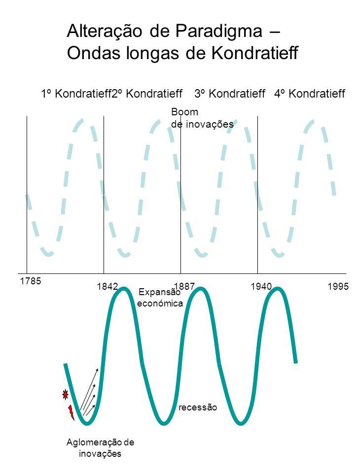 1º Kondratieff2º Kondratieff3º Kondratieff4º Kondratieff 1785 184218871940 Aglomeração de inovações Expansão económica recessão Boom de inovações Alte