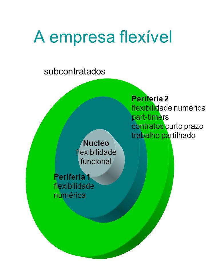 A empresa flexível Nucleo flexibilidade funcional Periferia 1 flexibilidade numérica Periferia 2 flexibilidade numérica part-timers contratos curto pr