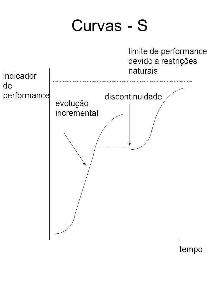 Curvas - S indicador de performance limite de performance devido a restrições naturais tempo evolução incremental discontinuidade
