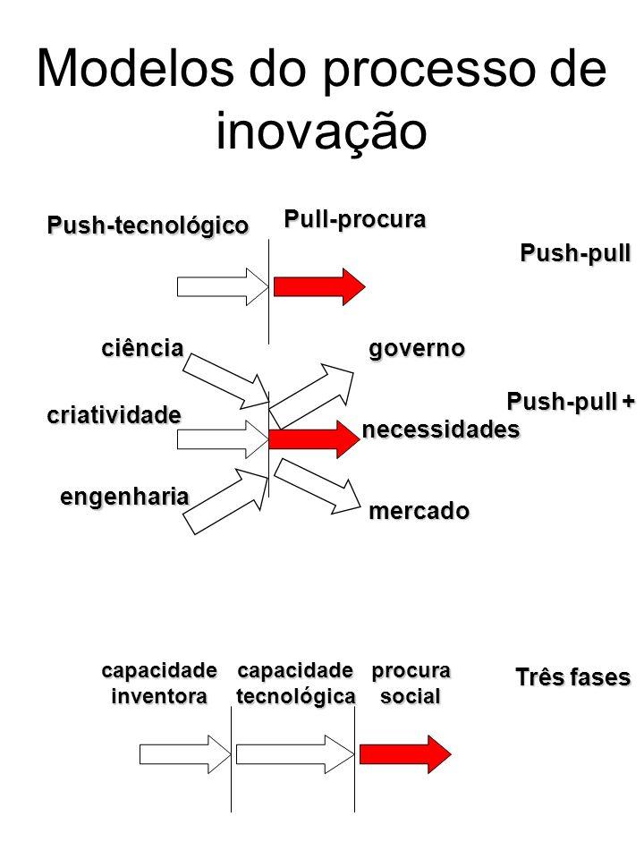 Modelos do processo de inovação Push-pull Push-tecnológico Pull-procura Push-pull + governo necessidades mercado ciência criatividade engenharia capac