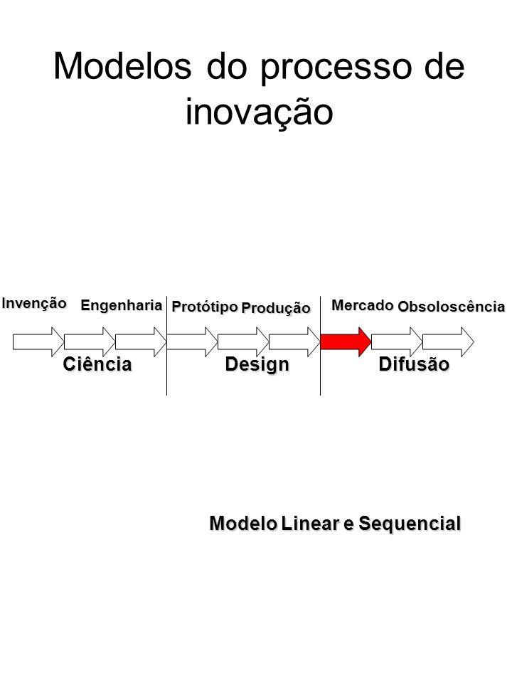 Modelo Linear e Sequencial Modelos do processo de inovação Invenção Obsoloscência Engenharia Protótipo Produção Mercado CiênciaDesignDifusão