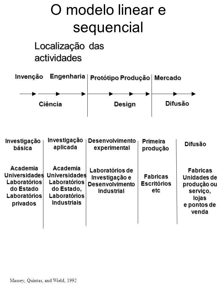 O modelo linear e sequencial Investigação aplicada Desenvolvimento experimental Primeira produção Academia Universidades Laboratórios do Estado Labora