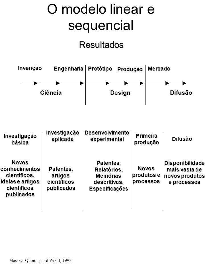 O modelo linear e sequencialResultados Massey, Quintas, and Wield, 1992 Investigação aplicada Desenvolvimento experimental Primeira produção Investiga