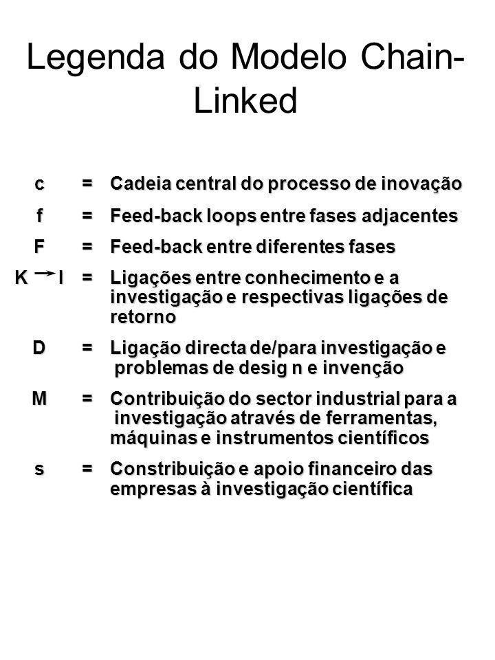 c=Cadeia central do processo de inovação f=Feed-back loops entre fases adjacentes F=Feed-back entre diferentes fases K I=Ligações entre conhecimento e