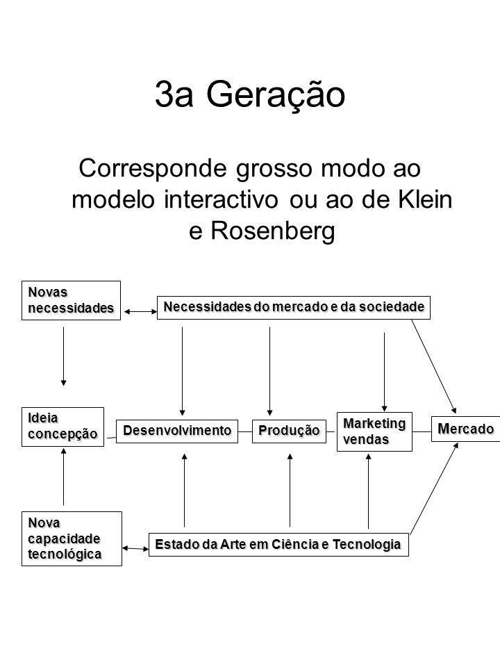 3a Geração Corresponde grosso modo ao modelo interactivo ou ao de Klein e Rosenberg M ercado Estado da Arte em Ciência e Tecnologia Necessidades do me