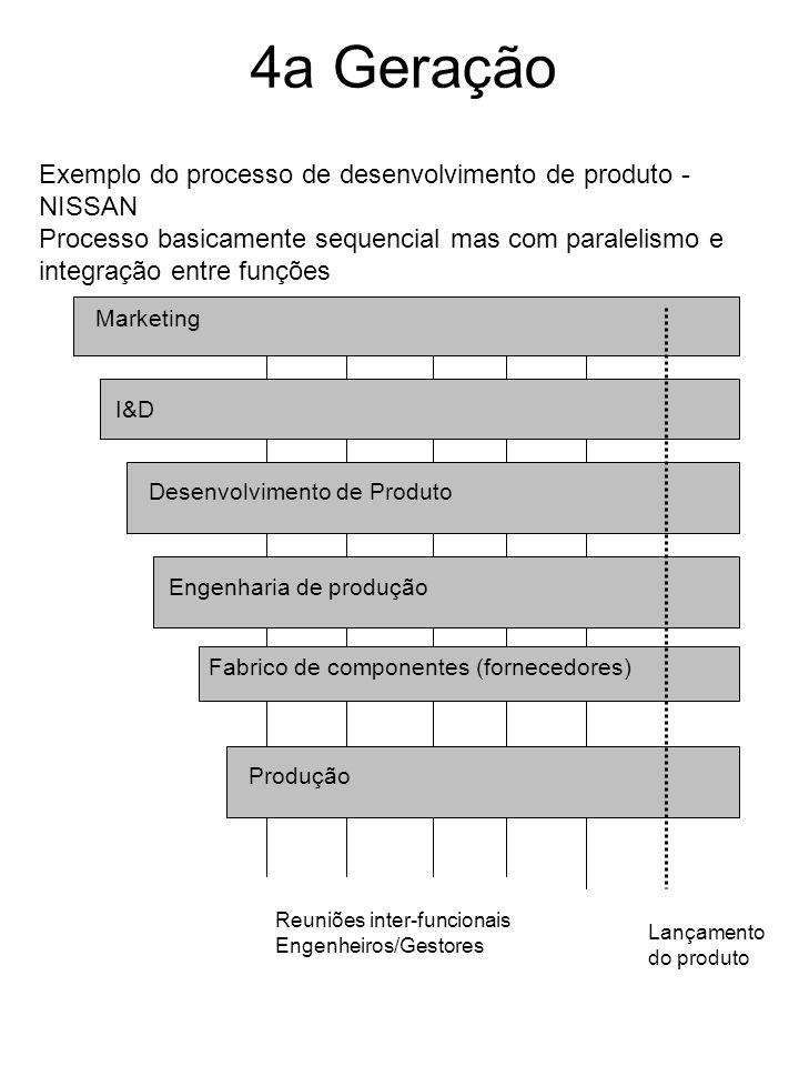 4a Geração I&D Desenvolvimento de Produto Engenharia de produção Fabrico de componentes (fornecedores) Produção Reuniões inter-funcionais Engenheiros/