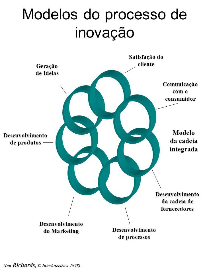 Modelos do processo de inovação Geração de Ideias Desenvolvimento de produtos Desenvolvimento do Marketing Desenvolvimento de processos Desenvolviment