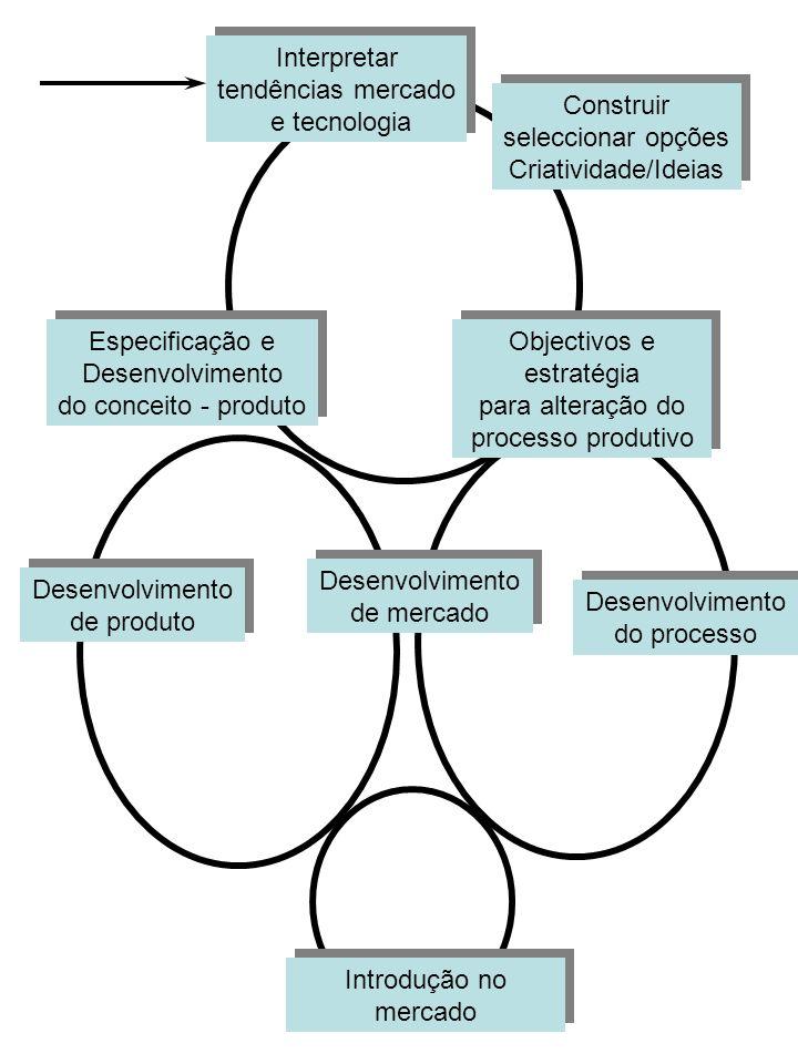 Especificação e Desenvolvimento do conceito - produto Especificação e Desenvolvimento do conceito - produto Interpretar tendências mercado e tecnologi
