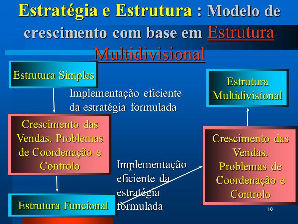 19 Estratégia e Estrutura : Modelo de crescimento com base em Estrutura Multidivisional Estrutura Simples Estrutura Funcional Estrutura Multidivisional Crescimento das Vendas.