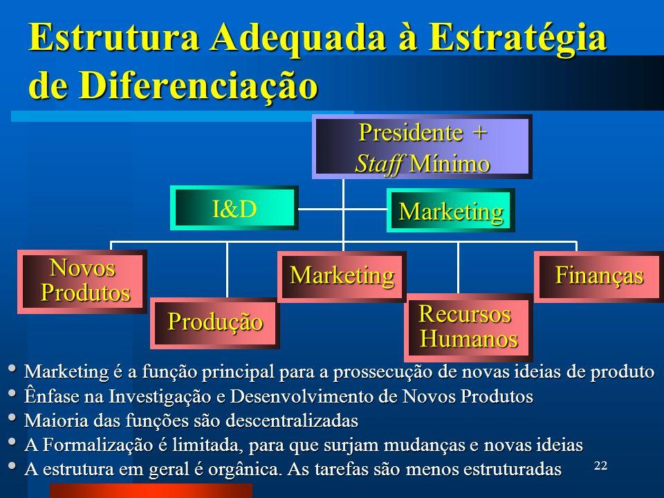 22 Produção RecursosHumanos Estrutura Adequada à Estratégia de Diferenciação Presidente + Staff Mínimo Marketing Novos Produtos Produtos Marketing é a função principal para a prossecução de novas ideias de produto Marketing é a função principal para a prossecução de novas ideias de produto Ênfase na Investigação e Desenvolvimento de Novos Produtos Ênfase na Investigação e Desenvolvimento de Novos Produtos Maioria das funções são descentralizadas Maioria das funções são descentralizadas A Formalização é limitada, para que surjam mudanças e novas ideias A Formalização é limitada, para que surjam mudanças e novas ideias A estrutura em geral é orgânica.