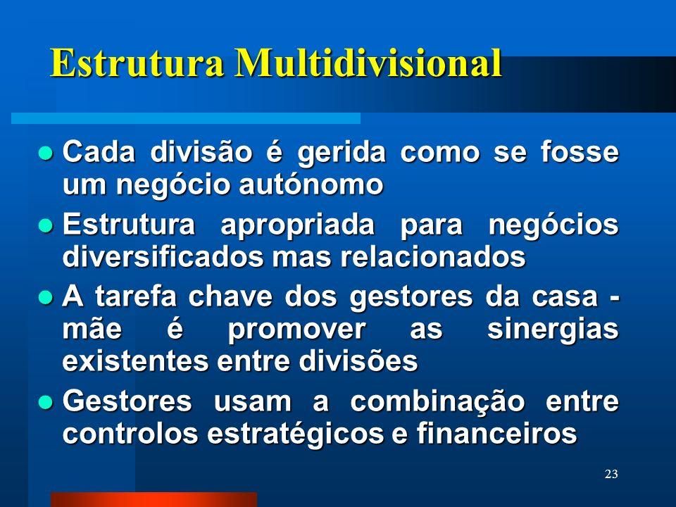 23 Estrutura Multidivisional Cada divisão é gerida como se fosse um negócio autónomo Cada divisão é gerida como se fosse um negócio autónomo Estrutura
