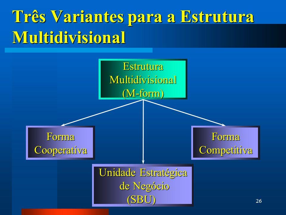 26 Três Variantes para a Estrutura Multidivisional EstruturaMultidivisional(M-form) Unidade Estratégica de Negócio de Negócio(SBU) FormaCooperativaFor