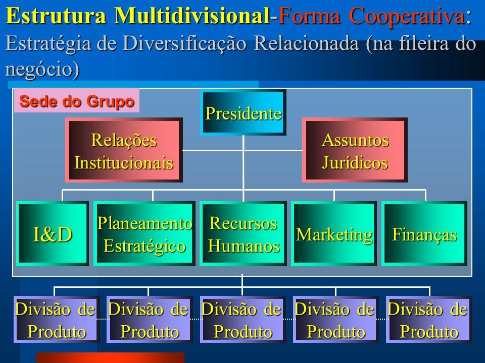 27 Estrutura Multidivisional-Forma Cooperativa : Estratégia de Diversificação Relacionada (na fileira do negócio) RelaçõesInstitucionaisAssuntosJurídi