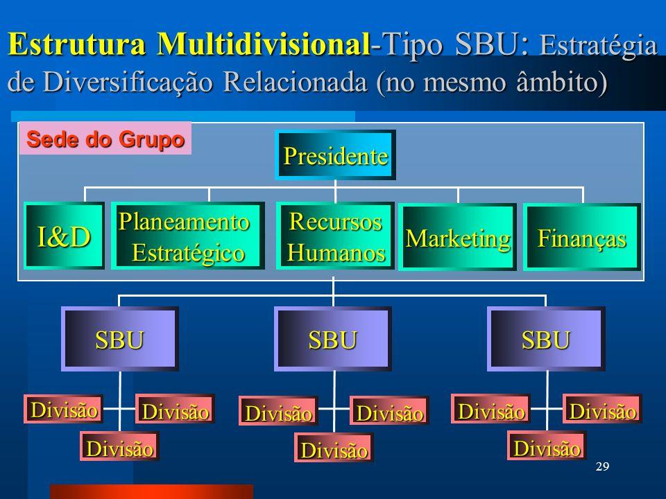 29 Presidente I&DPlaneamentoEstratégicoRecursosHumanos MarketingFinanças Divisão Divisão Divisão SBUSBUSBU Divisão Divisão Divisão Divisão Divisão Divisão Estrutura Multidivisional-Tipo SBU : Estratégia de Diversificação Relacionada (no mesmo âmbito) Sede do Grupo