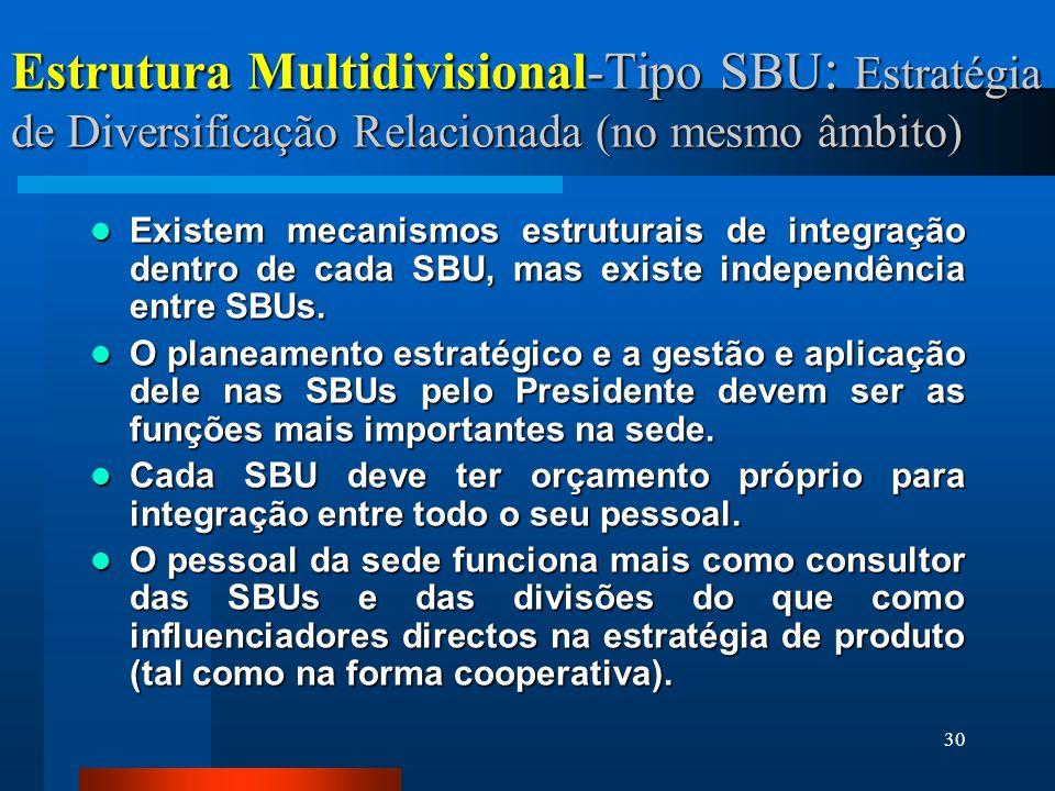 30 Estrutura Multidivisional-Tipo SBU : Estratégia de Diversificação Relacionada (no mesmo âmbito) Existem mecanismos estruturais de integração dentro de cada SBU, mas existe independência entre SBUs.
