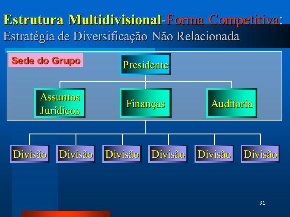 31 Estrutura Multidivisional-Forma Competitiva : Estratégia de Diversificação Não Relacionada Presidente AssuntosJurídicosFinançasAuditoria DivisãoDivisãoDivisãoDivisãoDivisãoDivisão Sede do Grupo