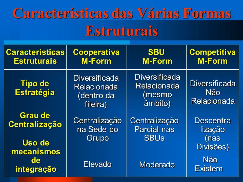 34 Características das Várias Formas Estruturais CaracterísticasEstruturais Cooperativa M-Form SBU M-Form M-Form Competitiva M-Form Grau de Centralização Centralização na Sede do Grupo Centralização Parcial nas SBUs Descentra lização (nas Divisões) Uso de mecanismos de integração Elevado Moderado Não Existem Não Existem Tipo de Estratégia Diversificada Relacionada (dentro da fileira) Diversificada Relacionada (mesmo âmbito) Diversificada Não Relacionada