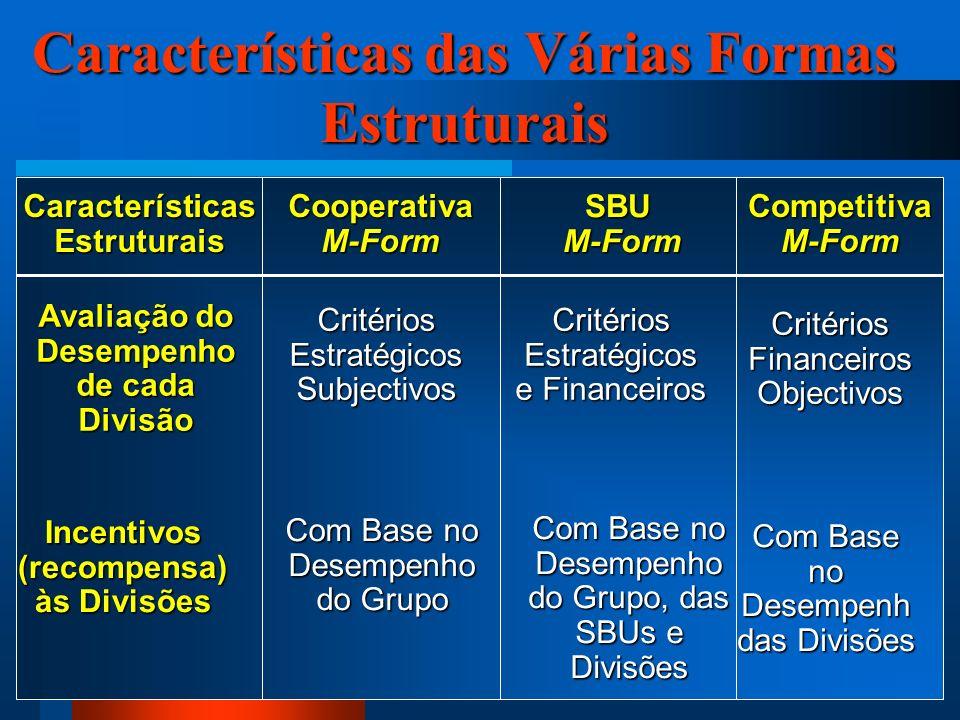 35 Características das Várias Formas Estruturais Incentivos (recompensa) às Divisões Com Base no Desempenho do Grupo Com Base no Desempenho do Grupo, das SBUs e Divisões Com Base no Desempenh das Divisões Avaliação do Desempenho de cada Divisão Critérios Estratégicos Subjectivos Critérios Estratégicos e Financeiros Critérios Financeiros Objectivos CaracterísticasEstruturais Cooperativa M-Form SBU M-Form M-Form Competitiva M-Form