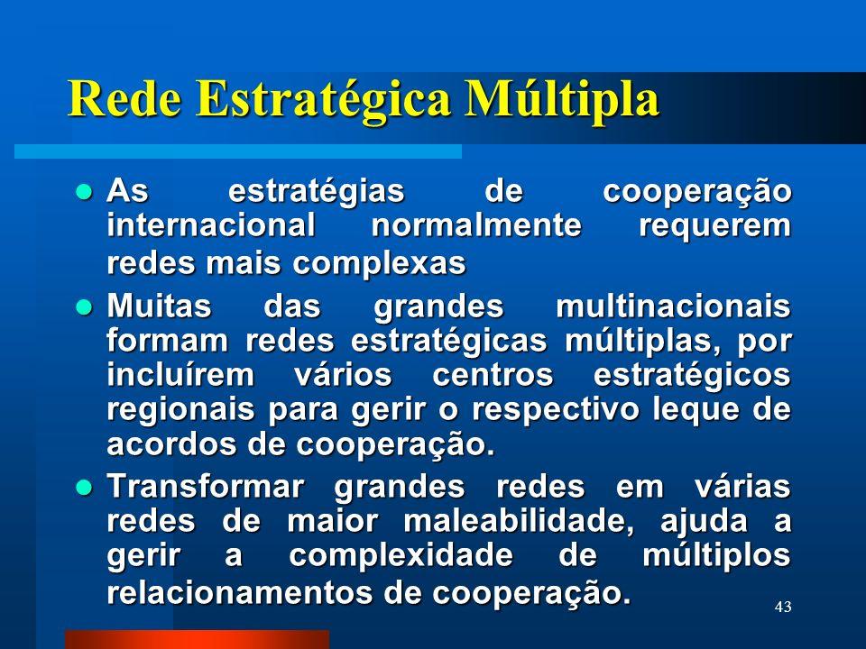 43 Rede Estratégica Múltipla As estratégias de cooperação internacional normalmente requerem redes mais complexas As estratégias de cooperação interna