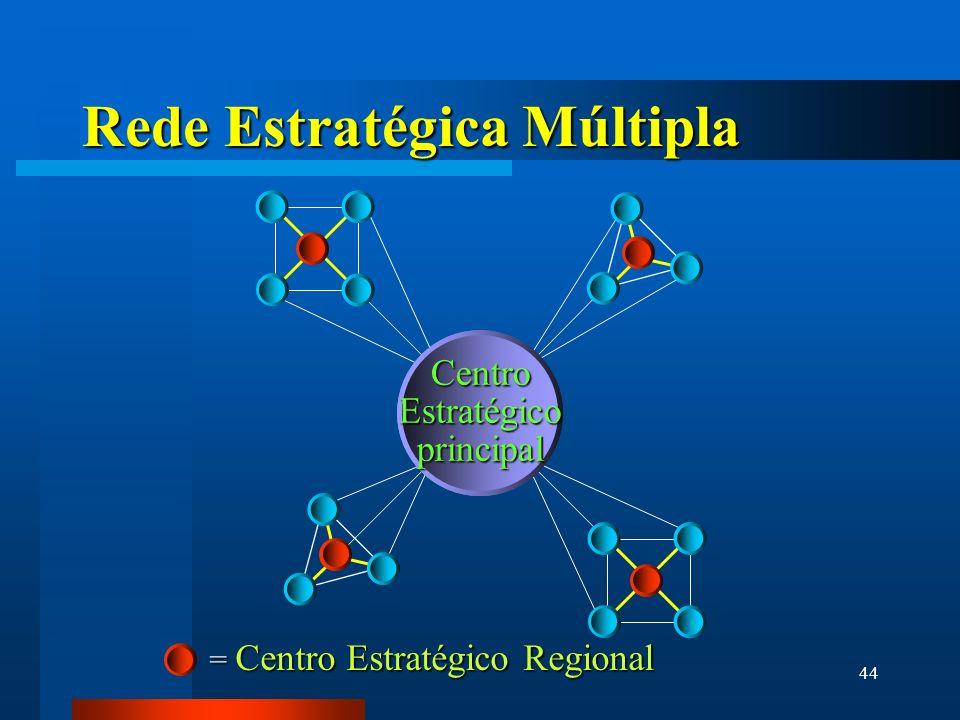 44 StrategicCenterFirm Rede Estratégica Múltipla CentroEstratégicoprincipal = Centro Estratégico Regional