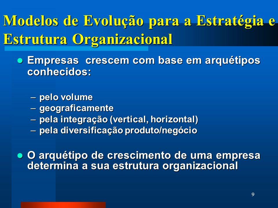 9 Modelos de Evolução para a Estratégia e Estrutura Organizacional Empresas crescem com base em arquétipos conhecidos: Empresas crescem com base em arquétipos conhecidos: –pelo volume –geograficamente –pela integração (vertical, horizontal) –pela diversificação produto/negócio O arquétipo de crescimento de uma empresa determina a sua estrutura organizacional O arquétipo de crescimento de uma empresa determina a sua estrutura organizacional