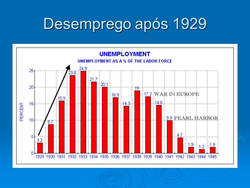 Desemprego após 1929