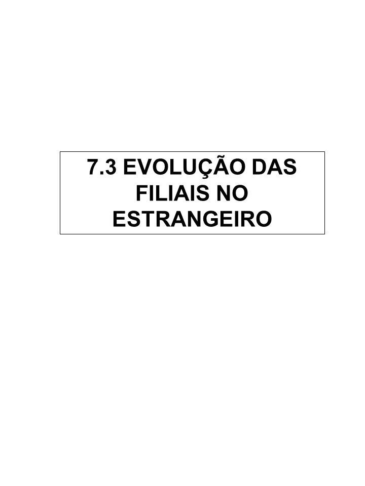 7.3 EVOLUÇÃO DAS FILIAIS NO ESTRANGEIRO