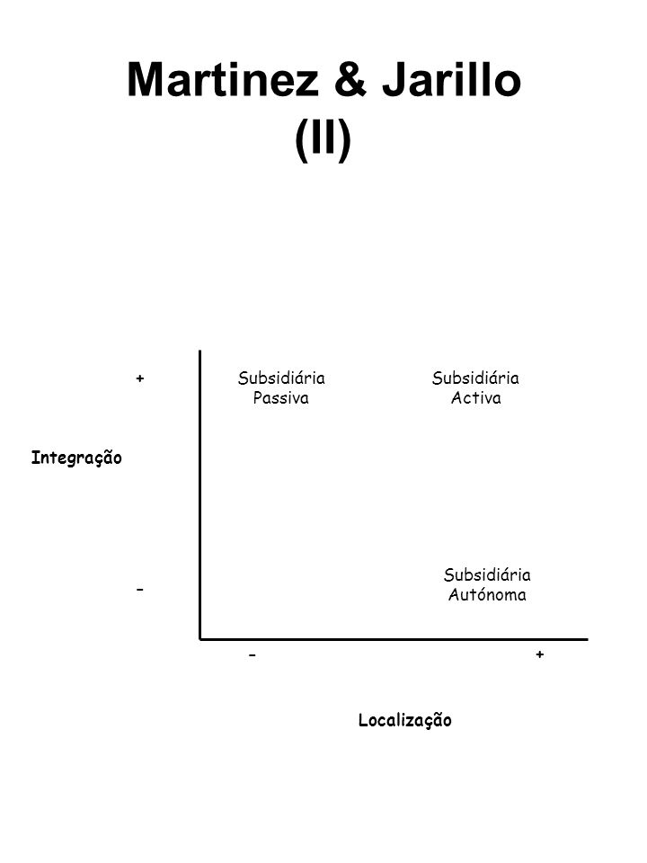 Martinez & Jarillo (II) Subsidiária Passiva Subsidiária Autónoma Subsidiária Activa + - +- Localização Integração