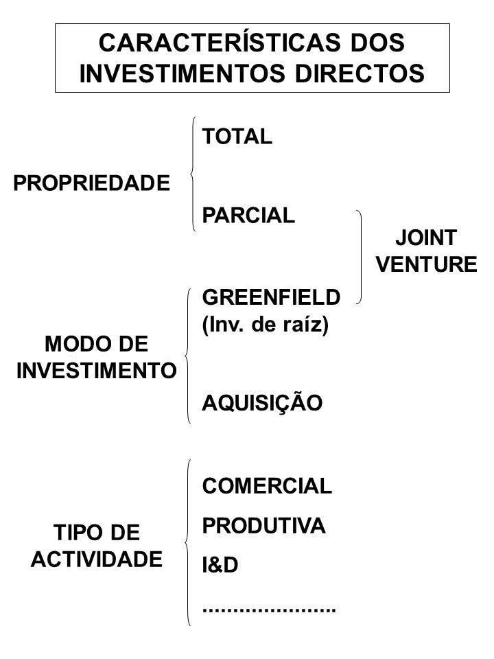 PROPRIEDADE TOTAL PARCIAL MODO DE INVESTIMENTO GREENFIELD (Inv. de raíz) AQUISIÇÃO TIPO DE ACTIVIDADE COMERCIAL PRODUTIVA I&D...................... JO