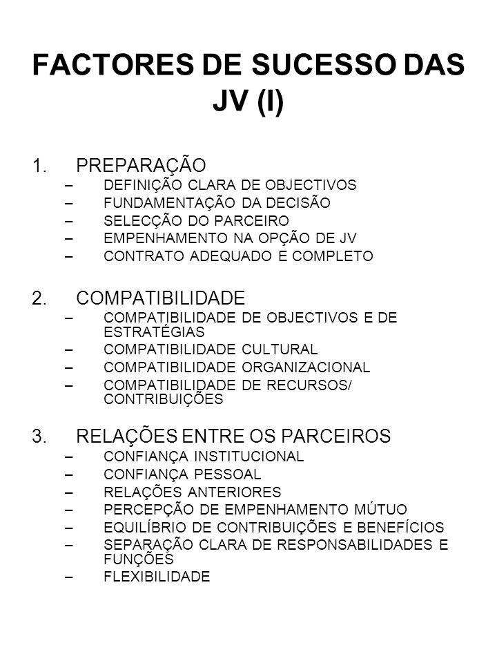FACTORES DE SUCESSO DAS JV (II) 4.CARACTERÍSTICAS DA ACTIVIDADE DA JV –POSIÇÃO DA JV FACE AOS PARCEIROS (AS RELAÇÕES HORIZONTAIS SÃO MAIS PROPÍCIAS AO SUCESSO) 5.CARACTERÍSTICAS DA GESTÃO –INDEPENDÊNCIA DA JV –ADEQUAÇÃO ENTRE CRITÉRIOS DE SUCESSO, ACTIVIDADES CONTROLADAS E MECANISMOS DE CONTROLO 6.ENQUADRAMENTO –CARACTERÍSTICAS DA INDÚSTRIA –GRAU DE INTERVENÇÃO GOVERNAMENTAL