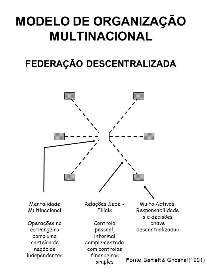 MODELO DE ORGANIZAÇÃO MULTINACIONAL FEDERAÇÃO DESCENTRALIZADA Mentalidade Multinacional Operações no estrangeiro como uma carteira de negócios indepen