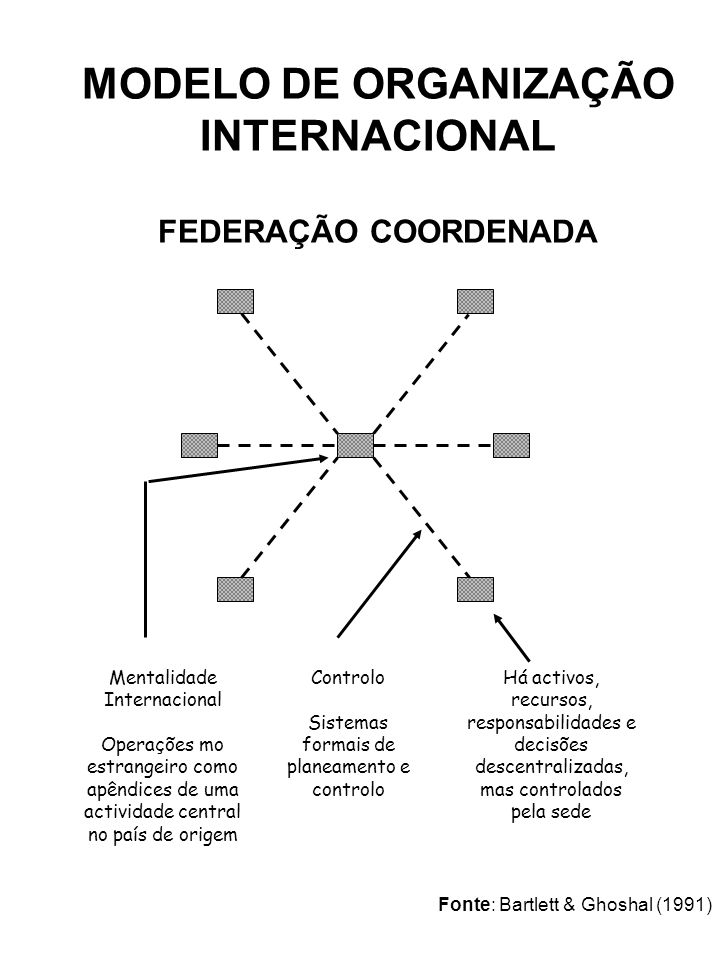 MODELO DE ORGANIZAÇÃO INTERNACIONAL FEDERAÇÃO COORDENADA Mentalidade Internacional Operações mo estrangeiro como apêndices de uma actividade central n