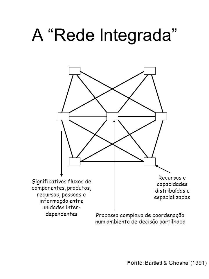 A Rede Integrada Significativos fluxos de componentes, produtos, recursos, pessoas e informação entre unidades inter- dependentes Processo complexo de