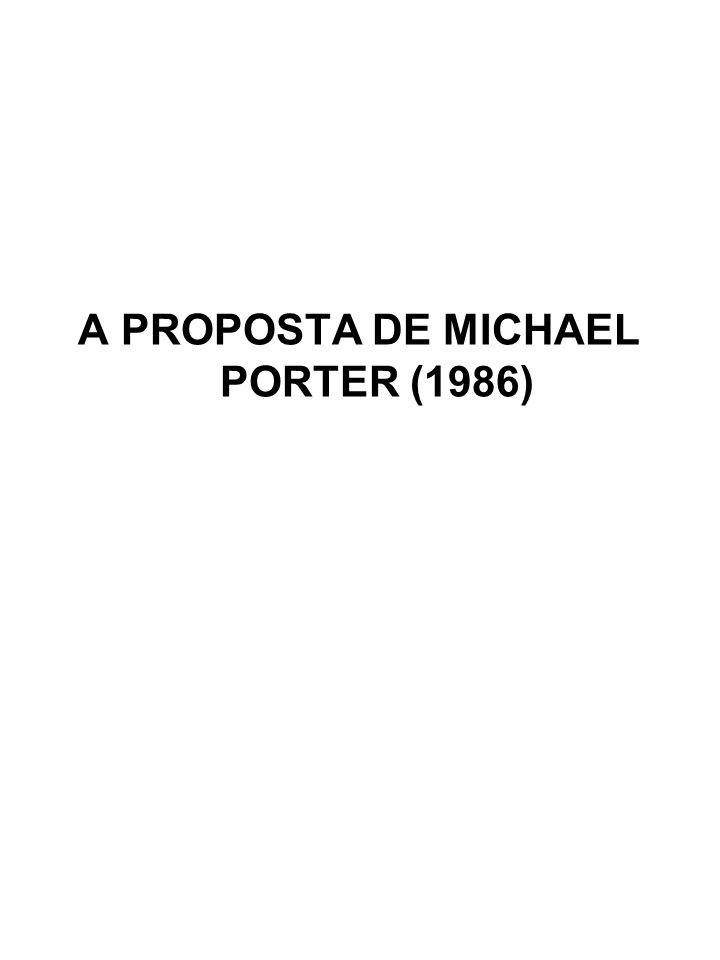 A PROPOSTA DE MICHAEL PORTER (1986)