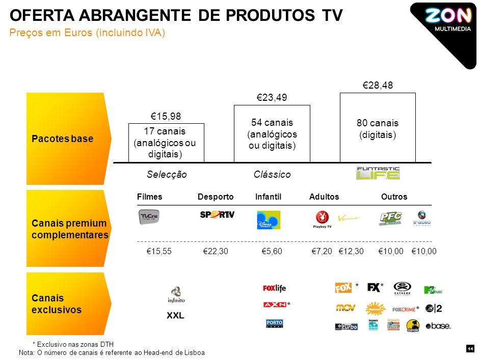 Preços em Euros (incluindo IVA) *Exclusivo nas zonas DTH Nota:O número de canais é referente ao Head-end de Lisboa Pacotes base Canais premium complementares Canais exclusivos FilmesDesportoInfantilAdultosOutros 15,98 Selecção 23,49 Clássico 28,48 17 canais (analógicos ou digitais) 54 canais (analógicos ou digitais) 80 canais (digitais) 15,5522,305,607,2012,3010,00 * ** * OFERTA ABRANGENTE DE PRODUTOS TV 14