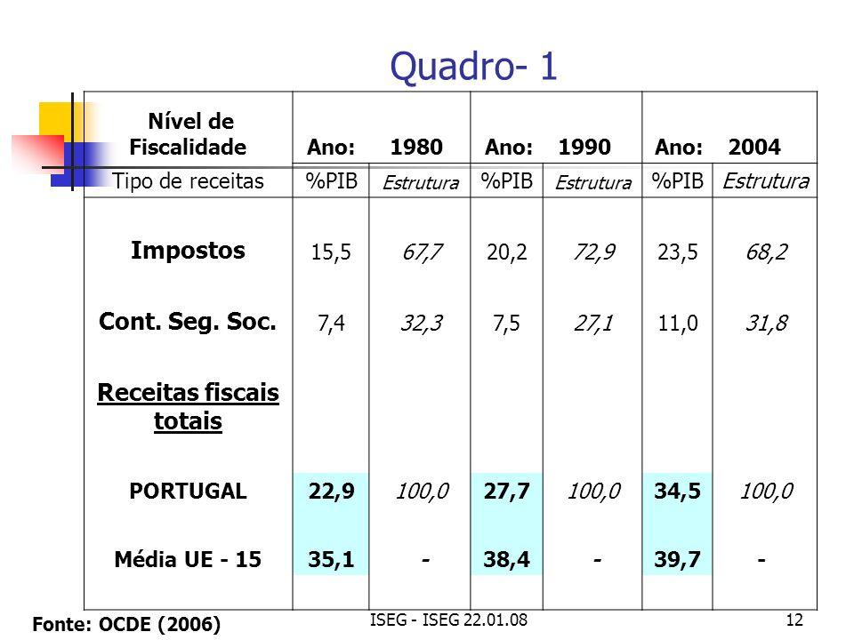 ISEG - ISEG 22.01.0812 Nível de Fiscalidade Ano:1980 Ano: 1990Ano: 2004 Tipo de receitas%PIB Estrutura %PIB Estrutura %PIBEstrutura Impostos 15,567,72