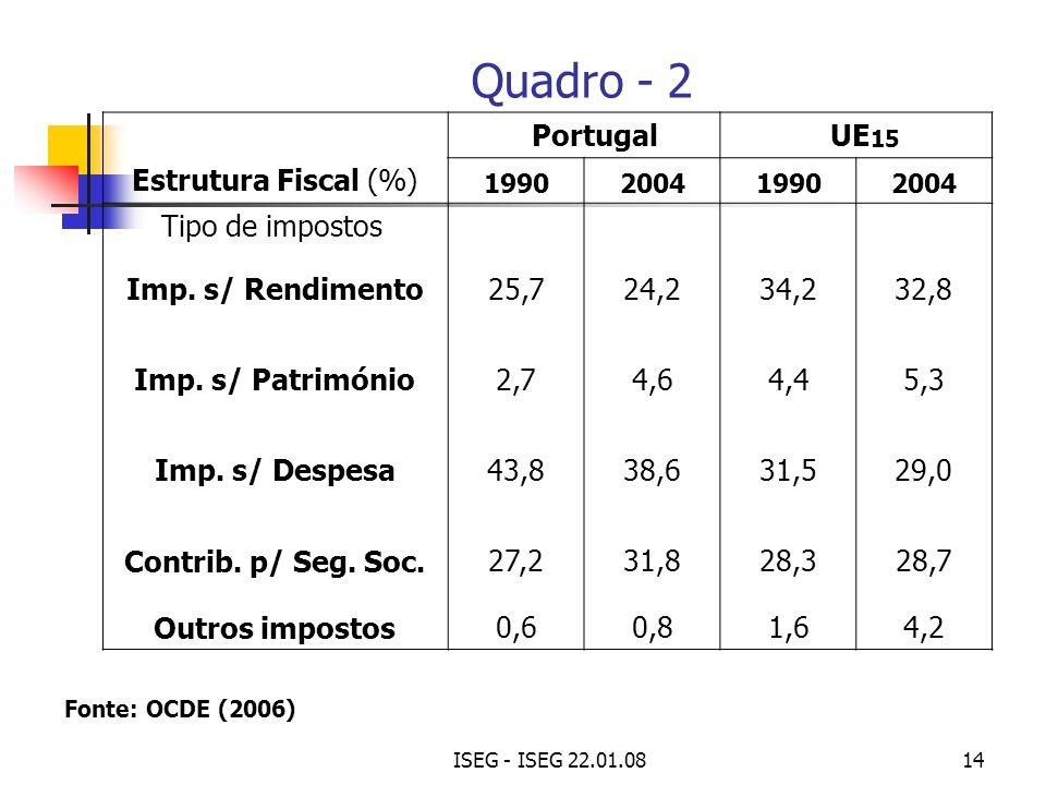 ISEG - ISEG 22.01.0814 Portugal UE 15 Estrutura Fiscal (%) 1990200419902004 Tipo de impostos Imp. s/ Rendimento25,724,234,232,8 Imp. s/ Património2,74