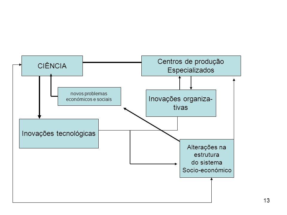13 CIÊNCIA Resposta a problemas Económicos e sociais novos problemas económicos e sociais Centros de produção Especializados Inovações organiza- tivas
