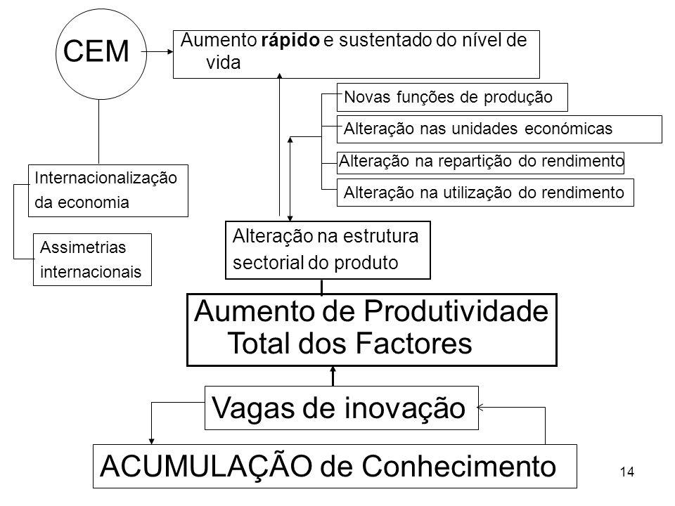 14 Alteração na estrutura sectorial do produto Aumento de Produtividade Total dos Factores Vagas de inovação ACUMULAÇÃO de Conhecimento CEM Aumento rá