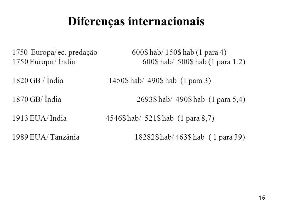 15 Diferenças internacionais 1750Europa/ ec. predação 600$ hab/ 150$ hab (1 para 4) 1750 Europa / Índia 600$ hab/ 500$ hab (1 para 1,2) 1820 GB / Índi