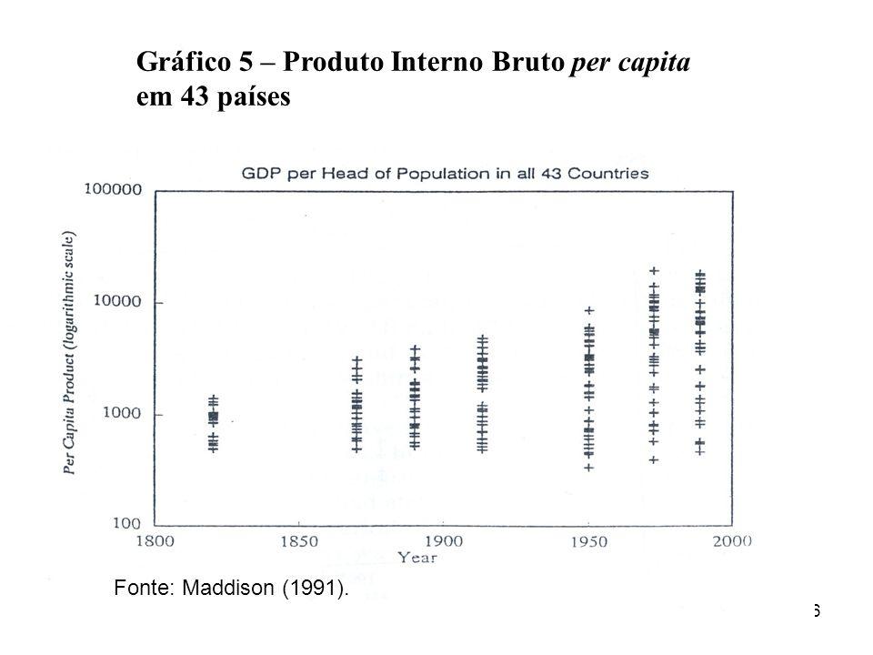 16 Fonte: Maddison (1991). Gráfico 5 – Produto Interno Bruto per capita em 43 países