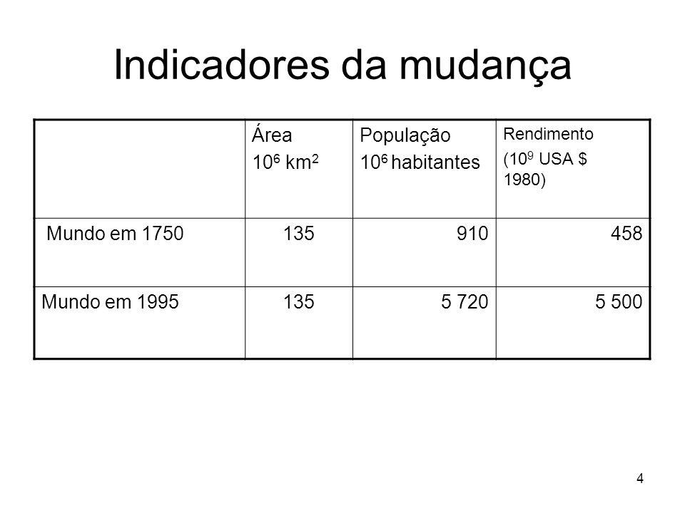 4 Indicadores da mudança Área 10 6 km 2 População 10 6 habitantes Rendimento (10 9 USA $ 1980) Mundo em 1750135910458 Mundo em 19951355 7205 500